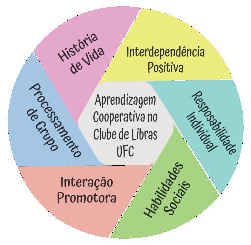 Pilares da Metodologia da Aprendizagem Cooperativa